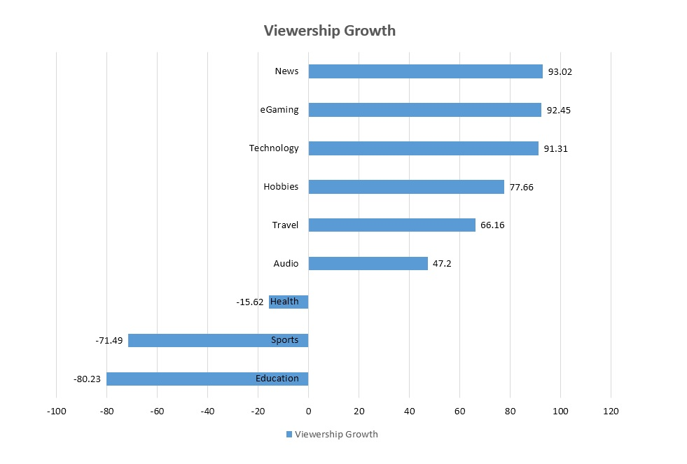 viewership-content-based-growth